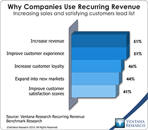 Companies benefit from the recurring revenue from subscription billing.