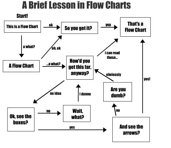 This is an example flow diagram, which you'd use to create workflow processes.