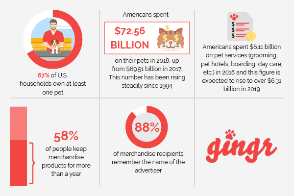 These statistics show the importance of pet business merchandise for your marketing strategy.